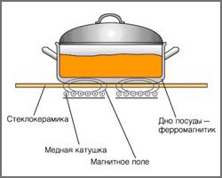 Индукционный нагрев
